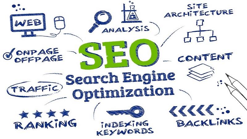 Cum Se Realizează Corect Optimizarea Site-ului Web?