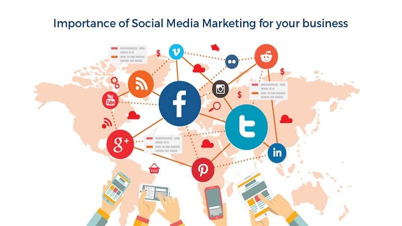 Cum Se Realizează Social Media Marketing ?